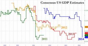 Consensus GDP