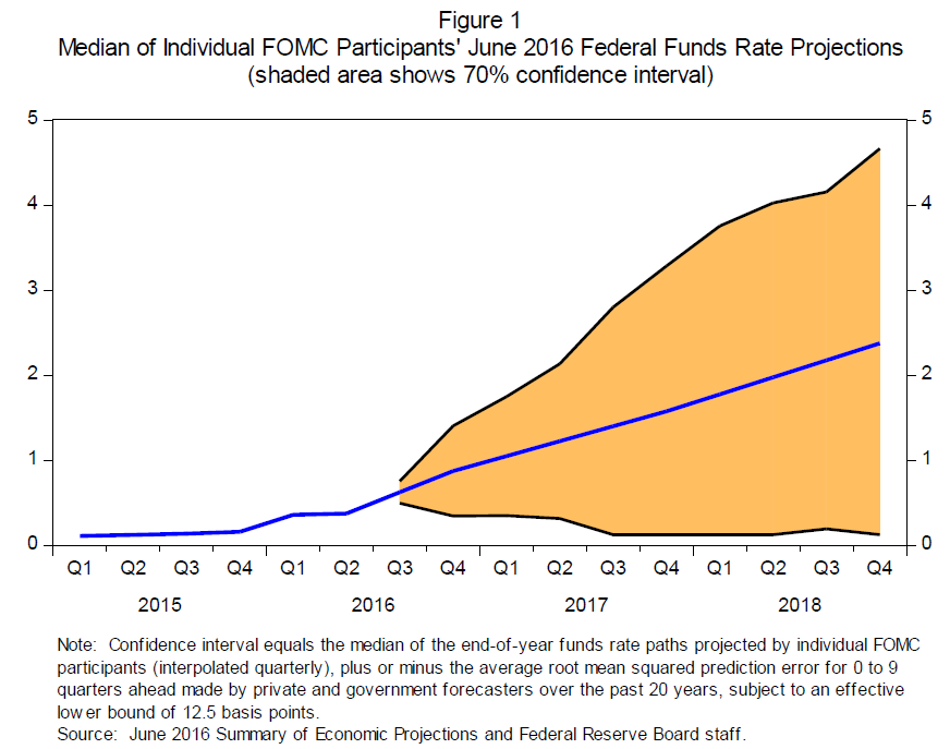 Fed Rate Expecatations