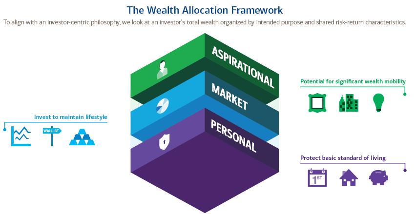 Wealth Allocation Framework