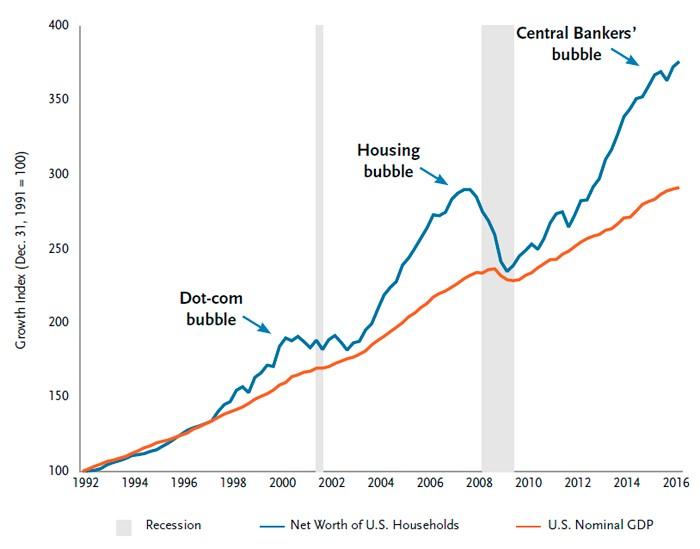 asset prices